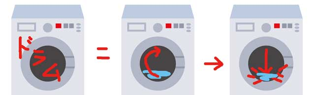 ドラム式洗濯機のたたき洗い
