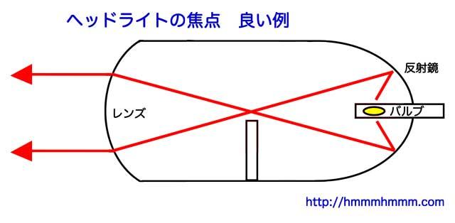 ヘッドライトの焦点 良い例